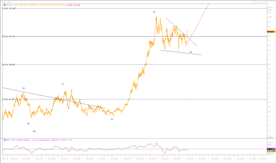 USDDaily